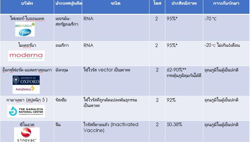 เปรียบเทียบวัคซีนโควิด-19