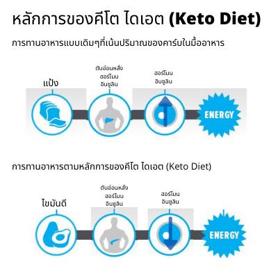 หลักการของคีโต ไดเอต (Keto Diet)