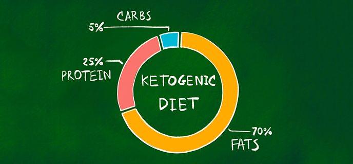 คีโต ไดเอต (Keto Diet)