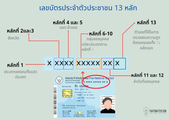 บัตรประชาชน เลข 13 ตัว ความหมาย